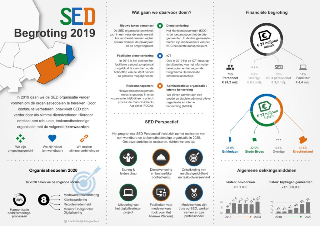 Infographic Begroting 2019 SED gemeenten