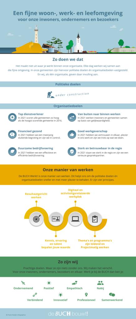Infographic Een fijne woon werk- en leefomgeving BUCH-gemeenten