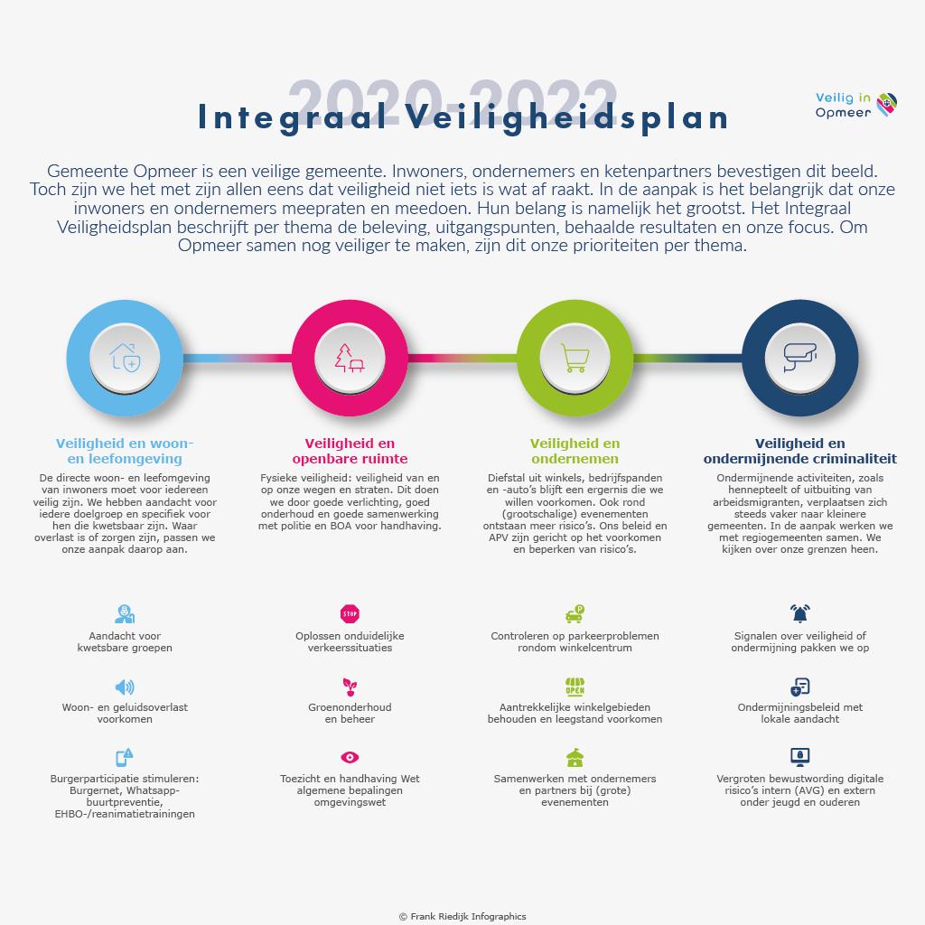 Infographic Integraal Veiligheidsplan gemeente Opmeer