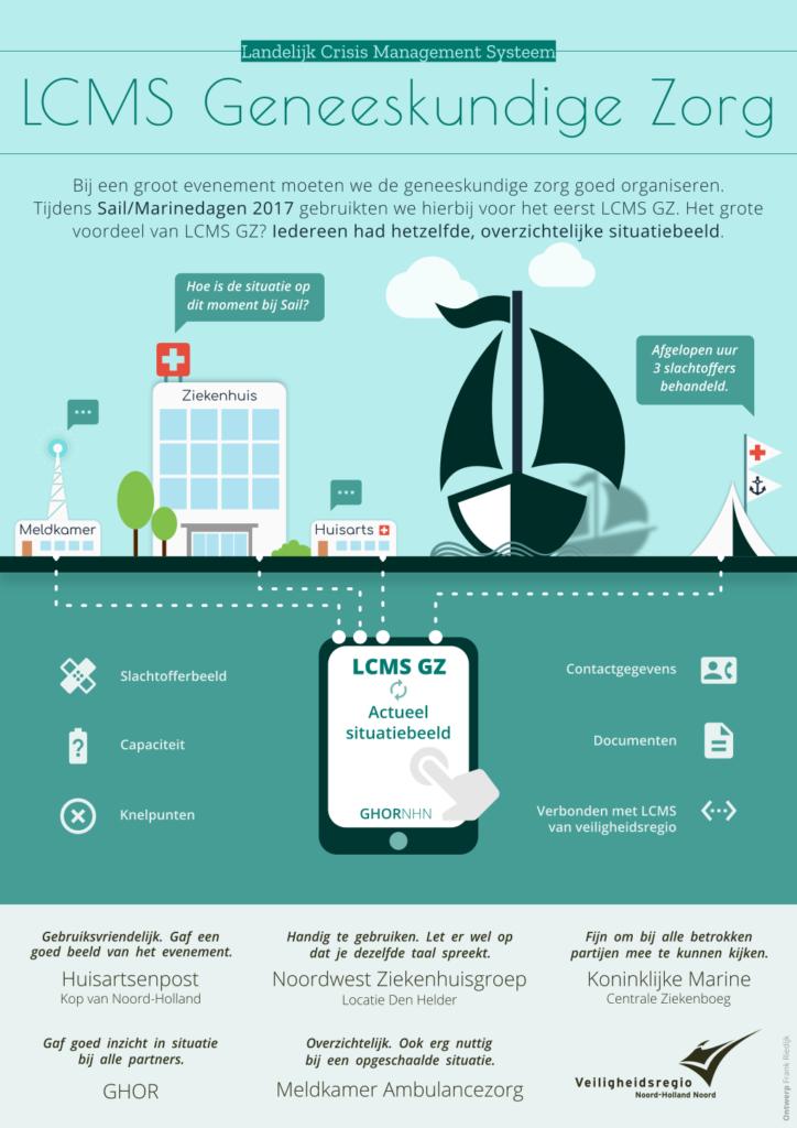 Infographic Landelijk Crisis Management Systeem geneeskundige zorg door Frank Riedijk Infographics