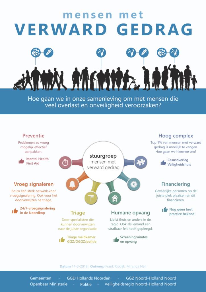 Infographic Mensen met verward gedrag