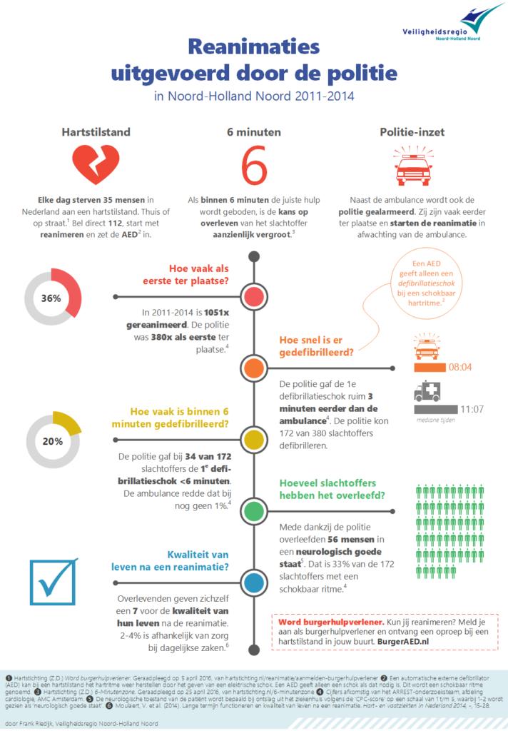 Infographic Politie-AED - Reanimaties uitgevoerd door politie in Noord-Holland 2011-2014