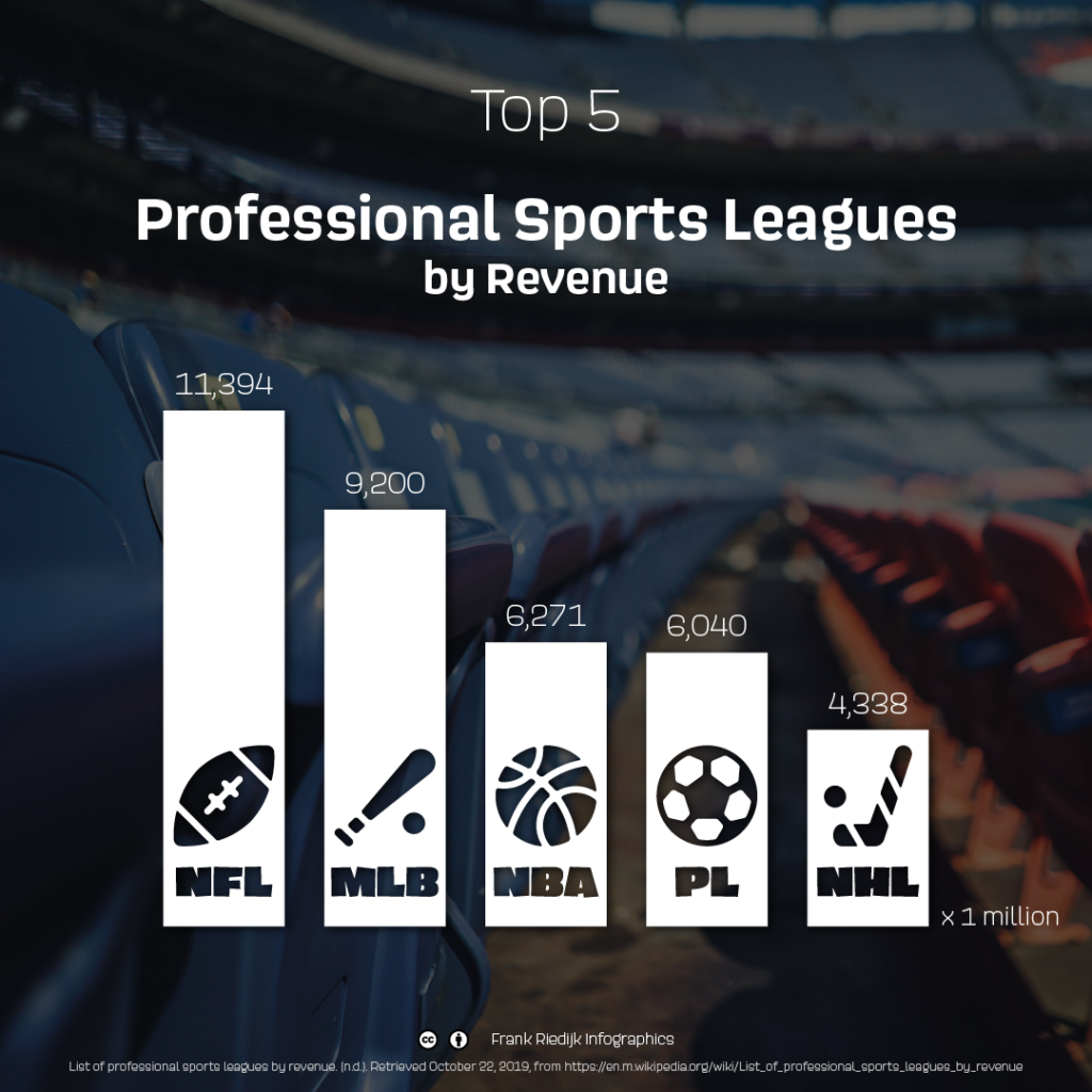 Infographic Top 5 Professional Sports Leagues by Revenue (2)
