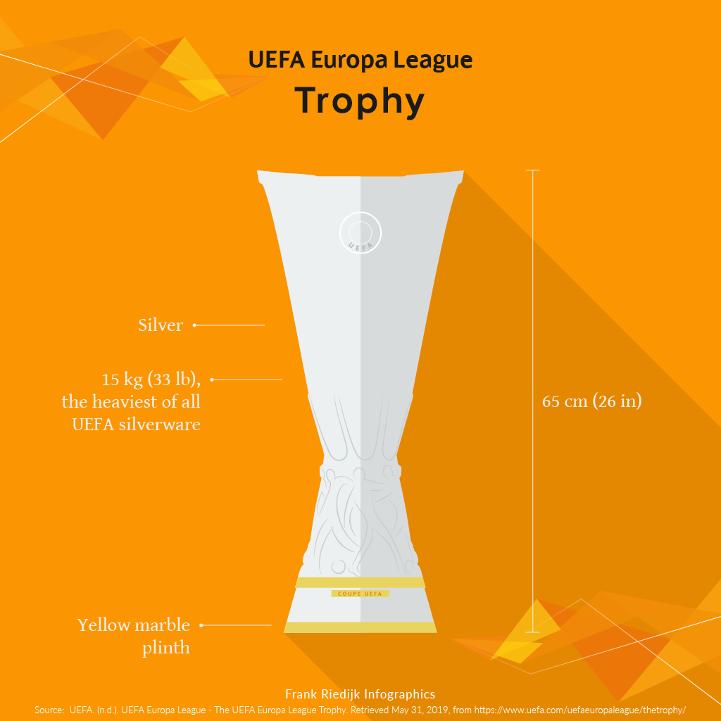 Infographic UEFA Europa League Trophy