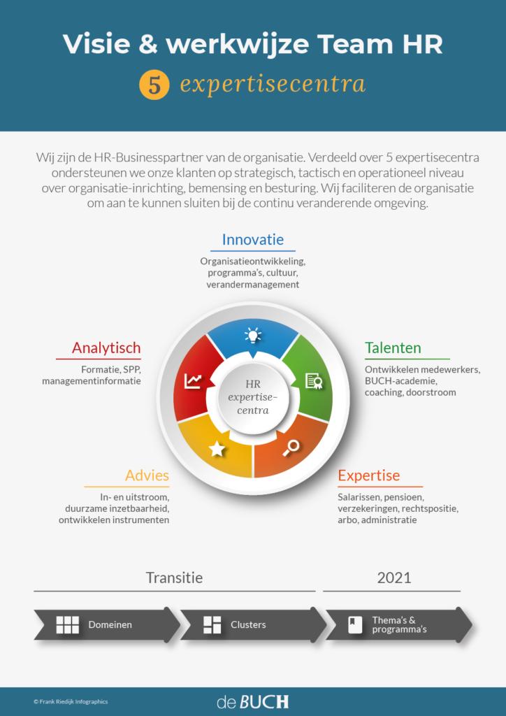 Infographic Visie & werkwijze Team HR
